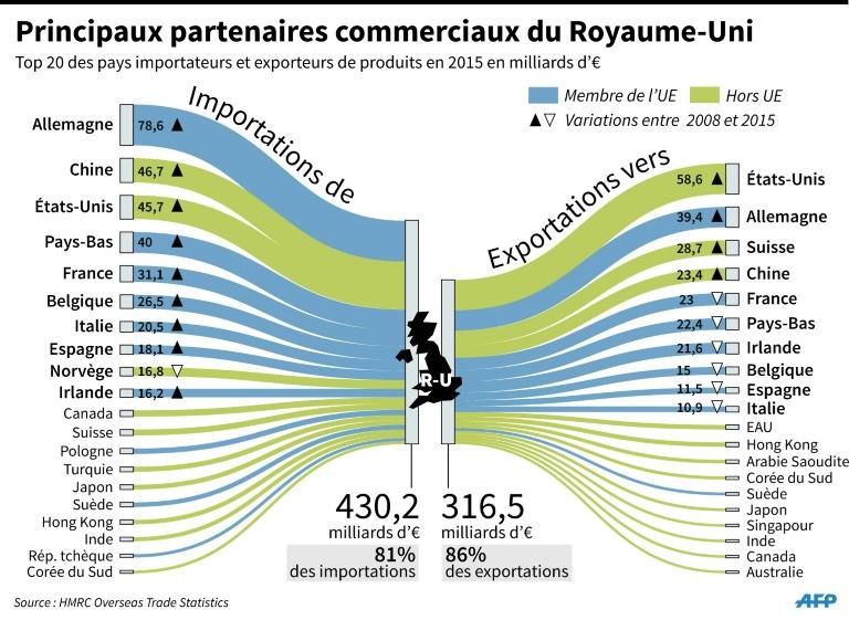 Partenaires commerciaux du R.-U.