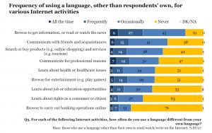 EU survey languages